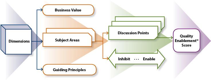 Quality Enablement Framework